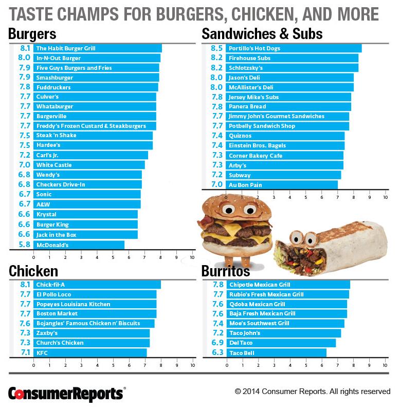 全米一美味しいハンバーガーとConsumerReportsが評価