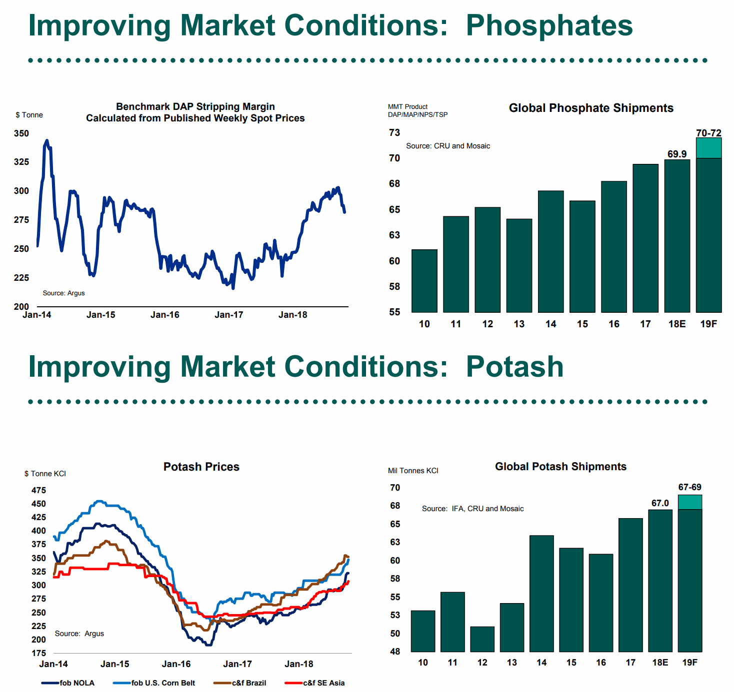 Phosphates_Potash-Spot-Price-and-Shipments