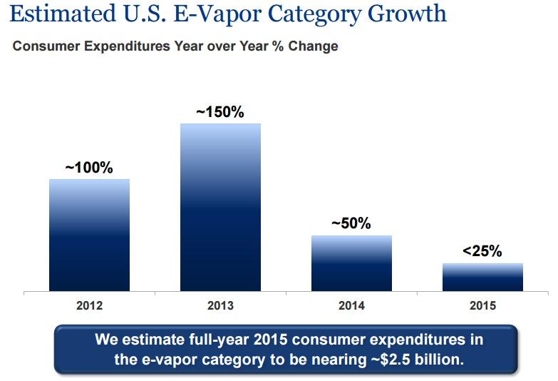 全米電子タバコ市場の前年比伸び率
