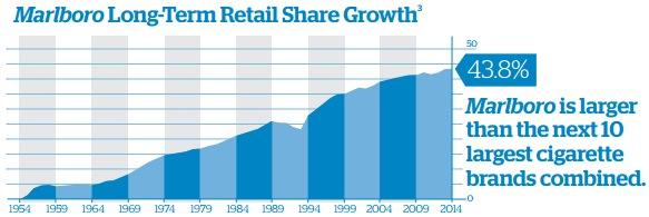 マールボロの米国シェア拡大グラフ