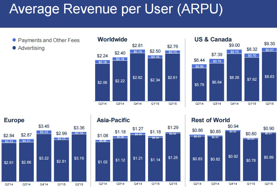 facebook Average Revenue per User ARPU