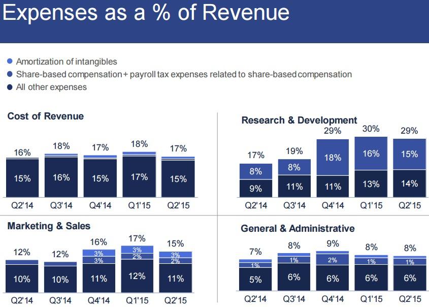 facebookの突出した先行投資
