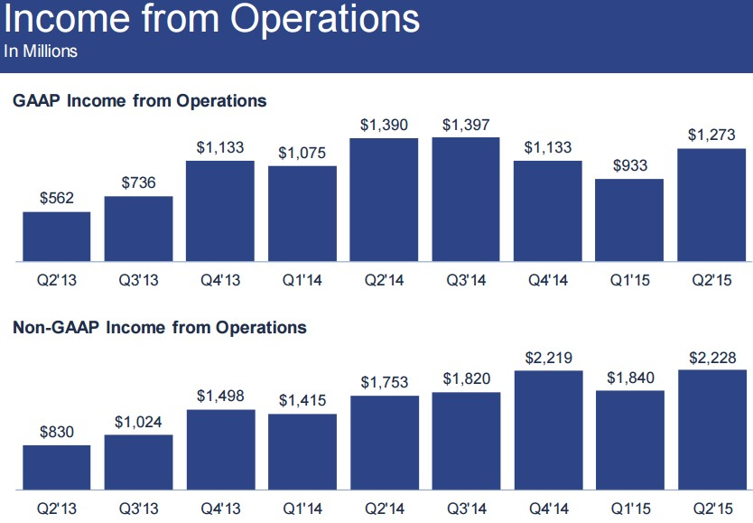 facebook GAAP/Non-GAAP Income from Operations