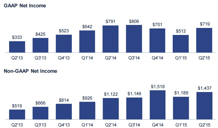 facebook GAAP/Non-GAAP Net Income