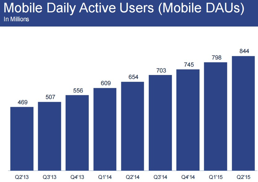 facebook Mobile Daily Active Users Mobile (DAUs)