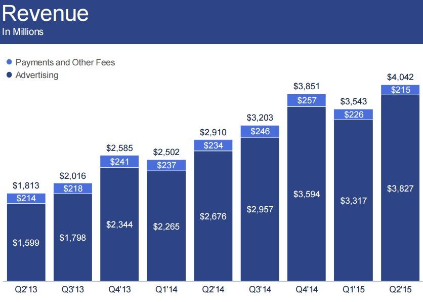 フェイスブックの売上高推移