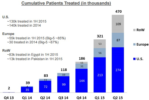 Gilead Cumulative Patients Treated