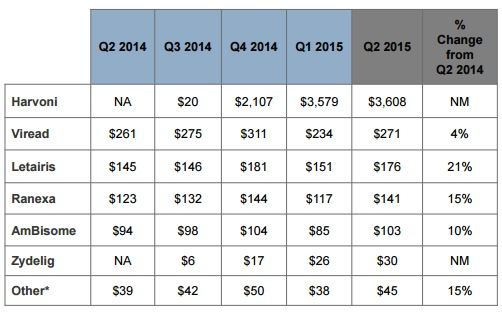 ギリアド・サイエンシズの売上高はハーボニ(ソバルディ)の比重が大