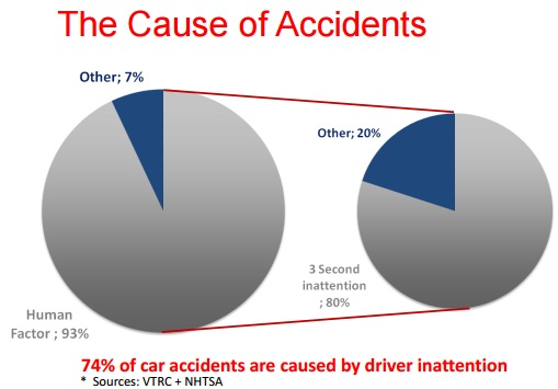 mobileye_the_cause_of_accidents