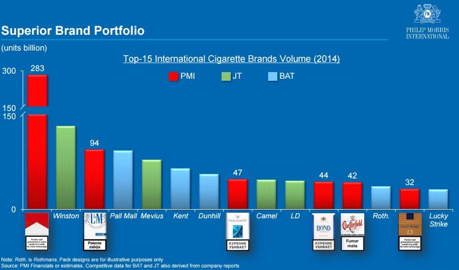 フィリップモリスのブランドシェア(他社JTやBTIなどとの比較)