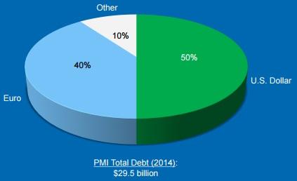 フィリップモリスはユーロ建て社債比率が高い
