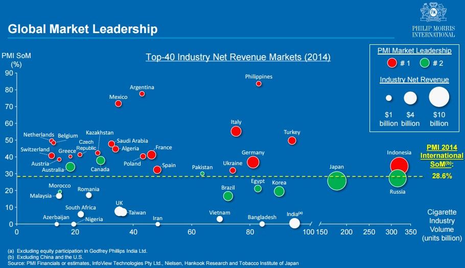 フィリップモリスの世界シェア - Philip Morris Global Market Leadership