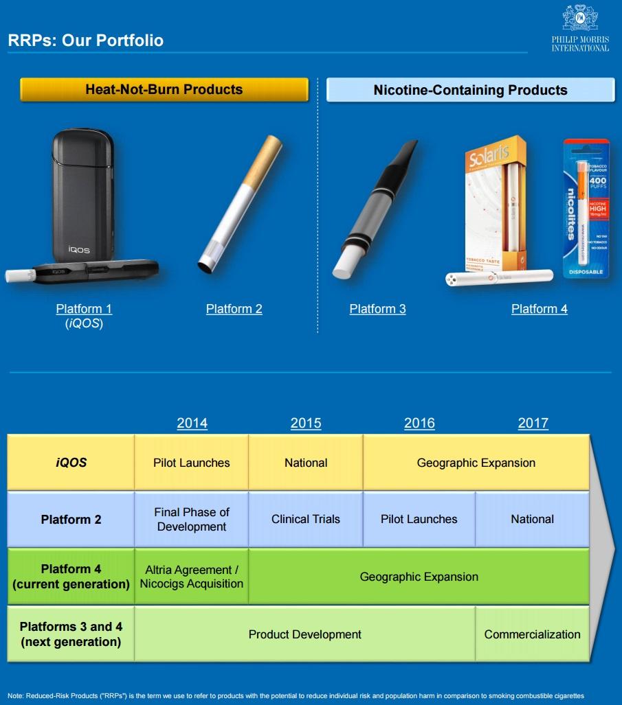フィリップモリスのリスク軽減タバコ(RRPs)