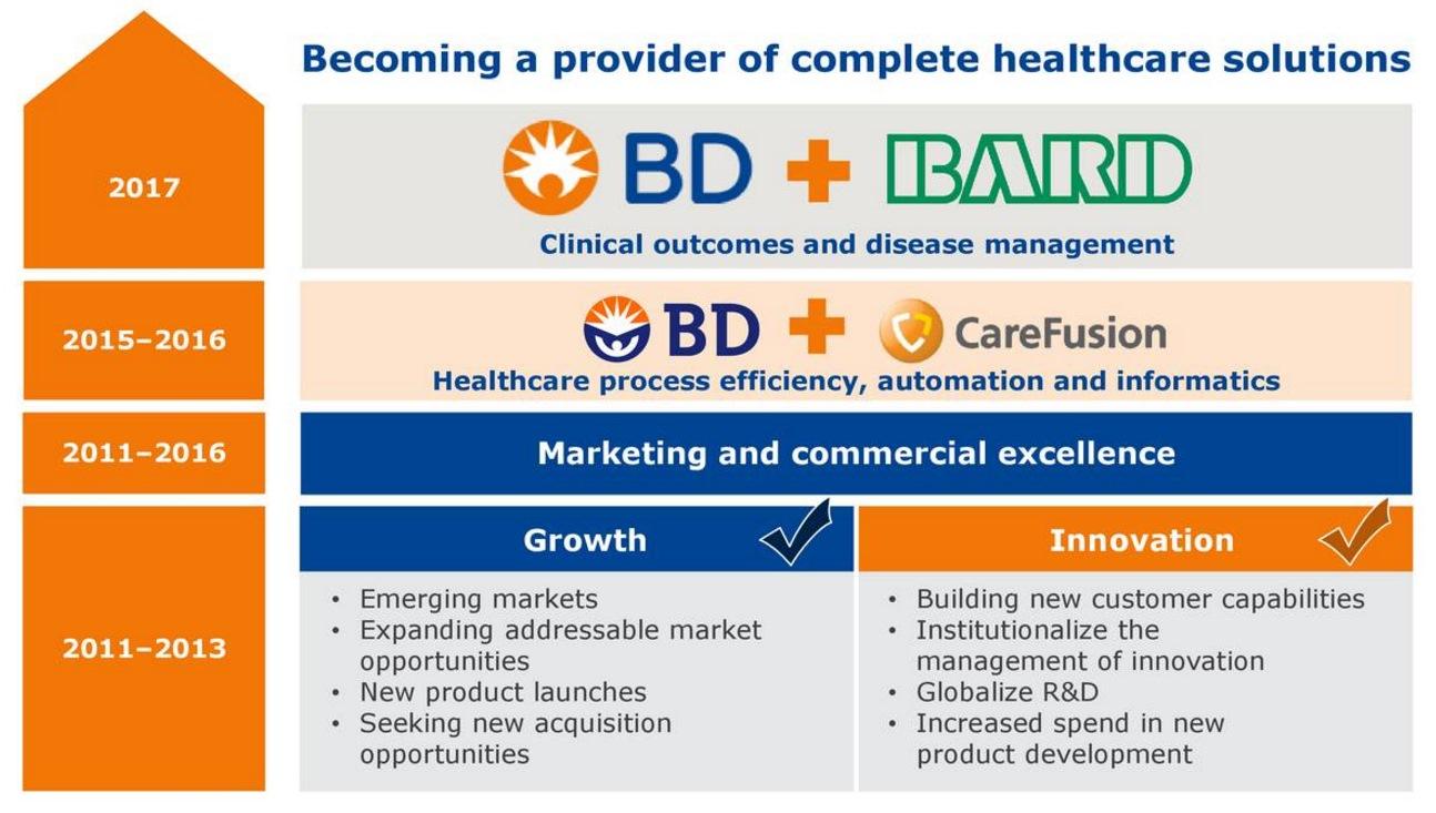 BDXの買収戦略