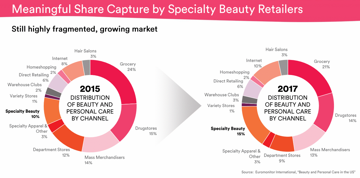 Specialty-Beauty-Retailers-US
