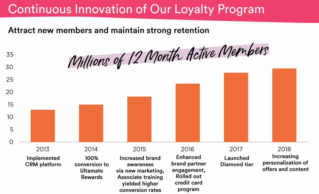ULTA-Beauty-Loyalty-Program