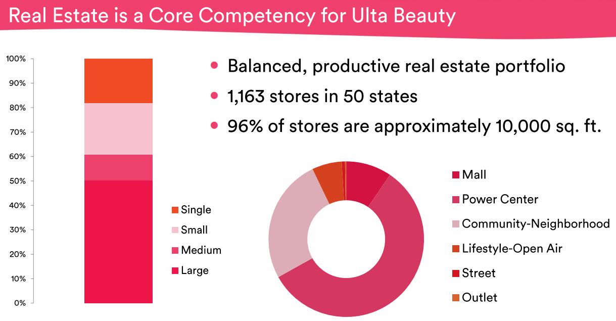 ULTA-Beauty-Real-Estate