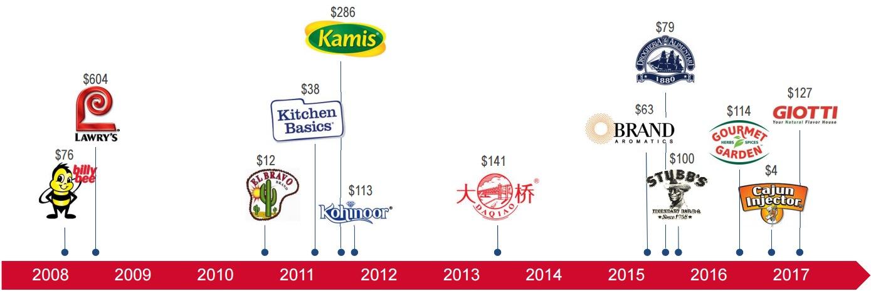 マコーミックは買収で成長
