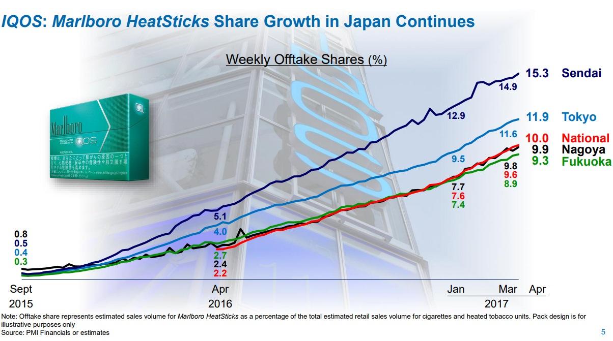 日本におけるIQOS販売シェアグラフ