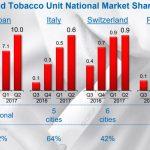 アイコス(IQOS)のタバコ税は49.2%、gloは36%、プルームテックは14.9%と税率で大差