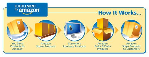 フルフィルメント by Amazon