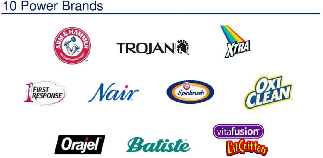 Quarterly Earnings Show all. Quarterly Results. Third Quarter Church & Dwight Reports Q3 Results Q2 Church & Dwight Co., Inc. Earnings Conference Call. First Quarter Our Brands. Our Brands Consumer Brands Business to Business Areas Product Safety GHS Safety Brand Newsletter Signup. Responsibility.