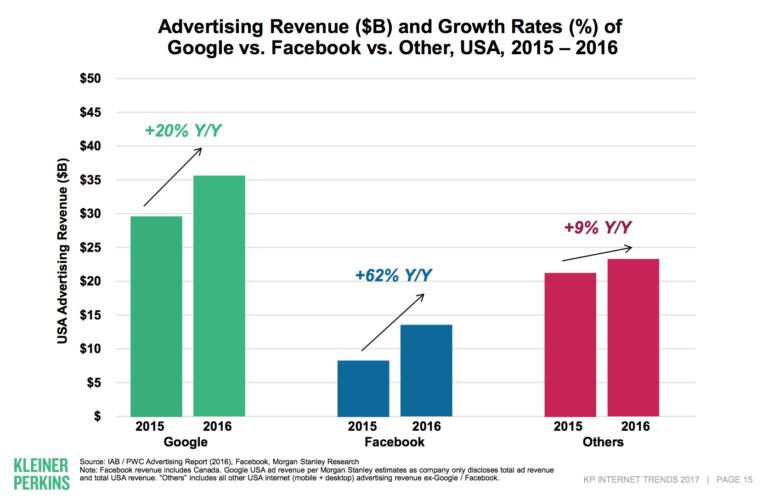 フェイスブックとグーグルの広告売上高の伸び