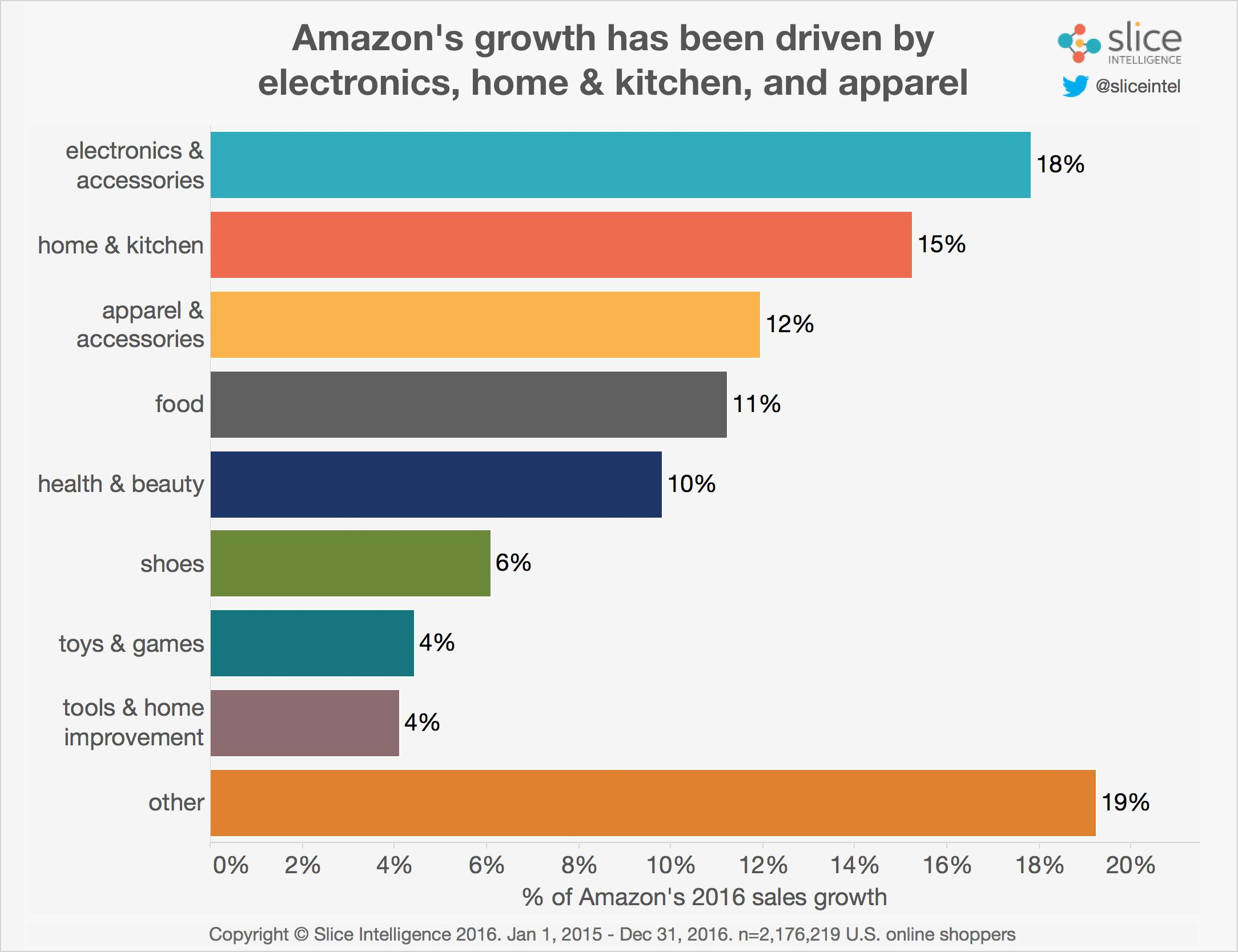 Sources of Amazon Growth