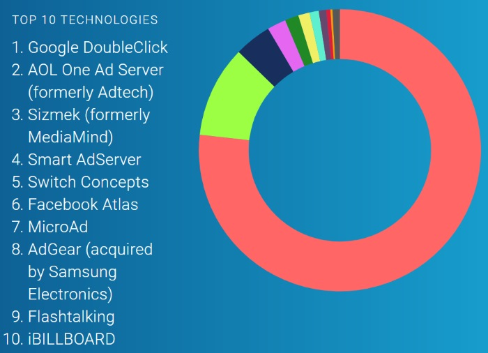 ad server share