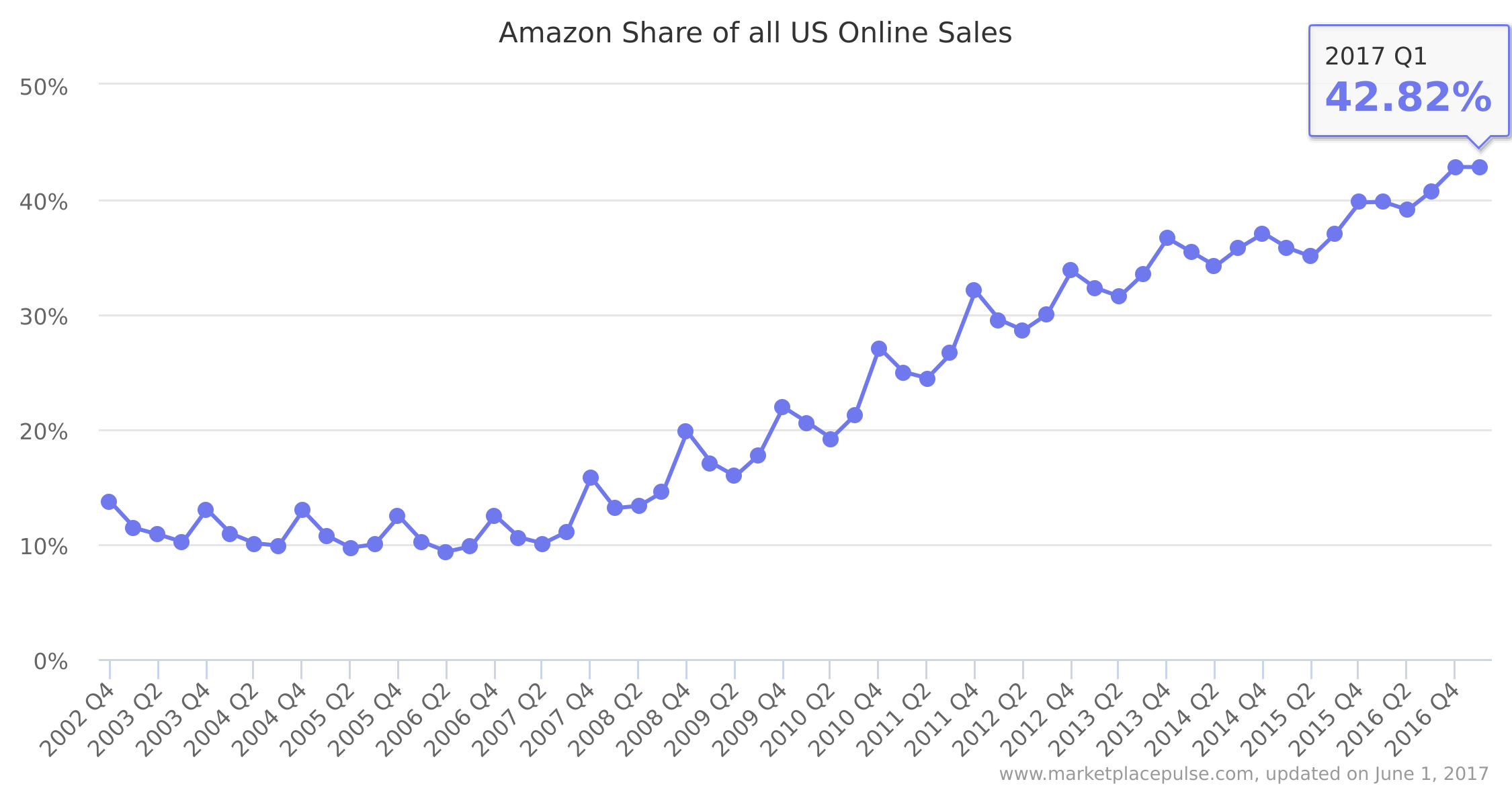 amazon share of all us online sales