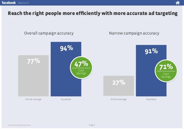 フェイスブック広告の優位性