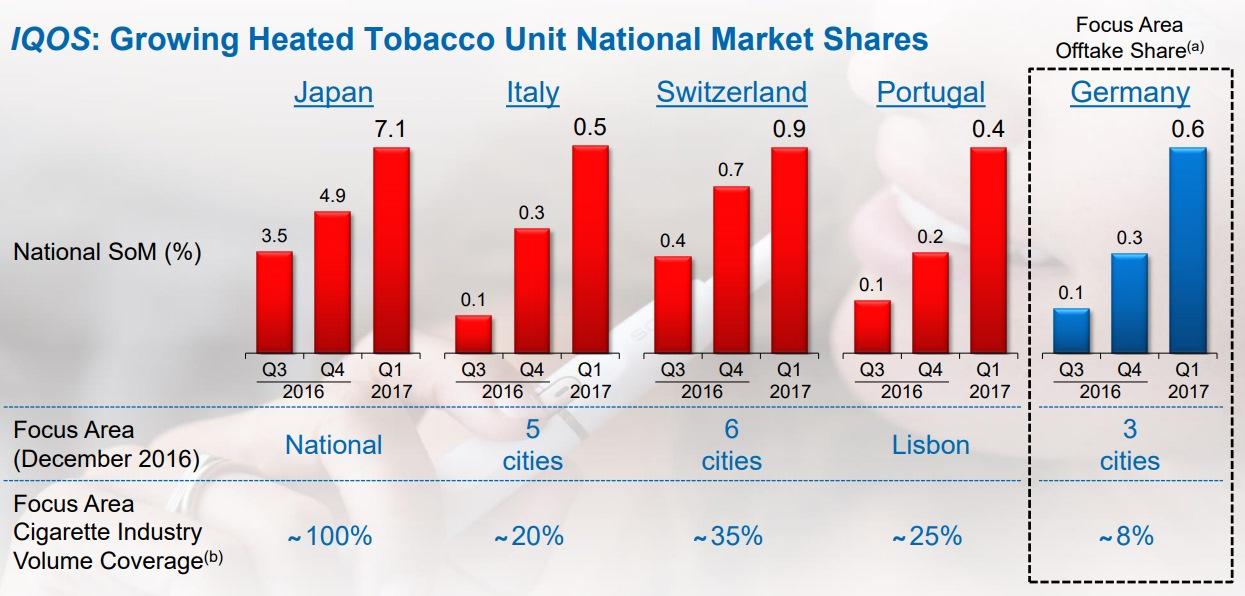 最新の各国の販売シェアの伸び