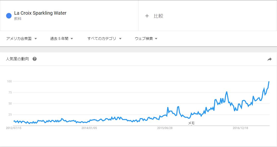LaCroix sparkling water google trend