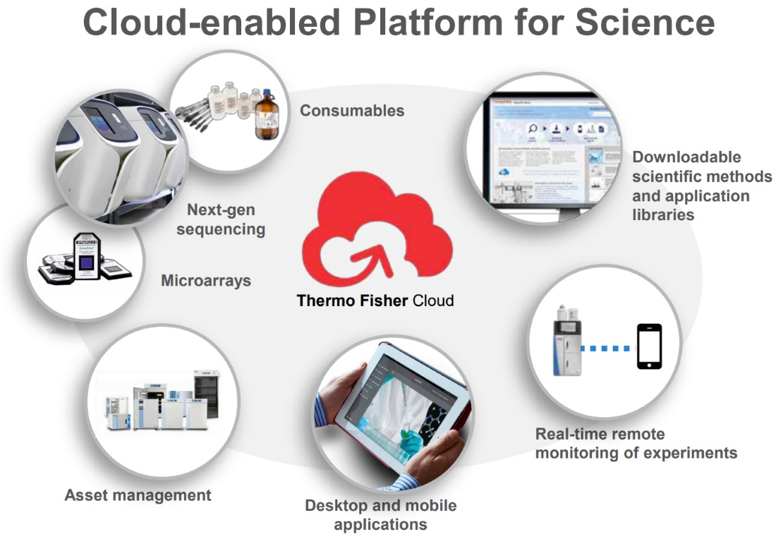 Thermo Fisher Cloud
