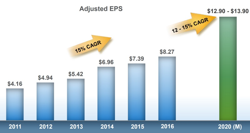 Thermo Fisher Scientific EPS Growth