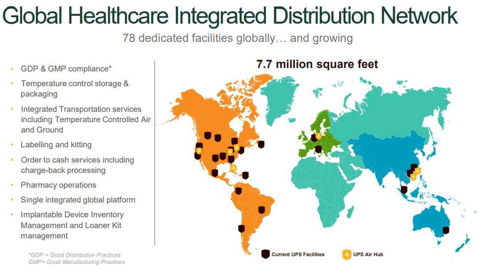 Global Healthcare Integrated Distribution Network