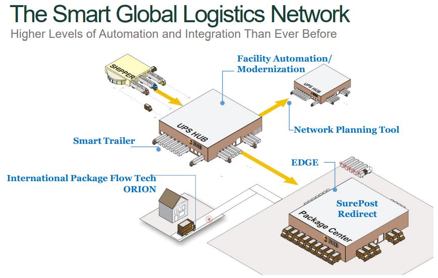 UPS Smart Global Logistics Network
