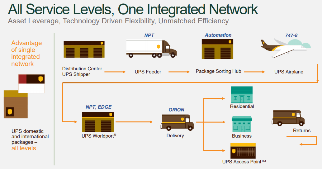 UPS Network