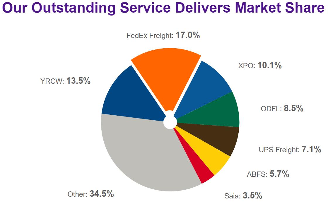 FedEx Freight Market Share