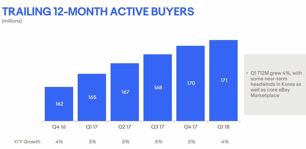 2018Q1-Active-Buyers-eBay