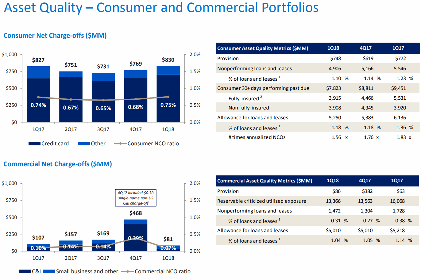 Bank-of-America-Asset-Quality-Consumer-and-Commercial-Portfolios