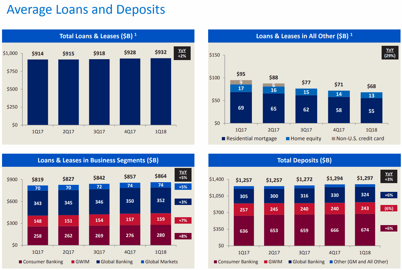 Bank-of-America-Average-Loans-and-Deposits