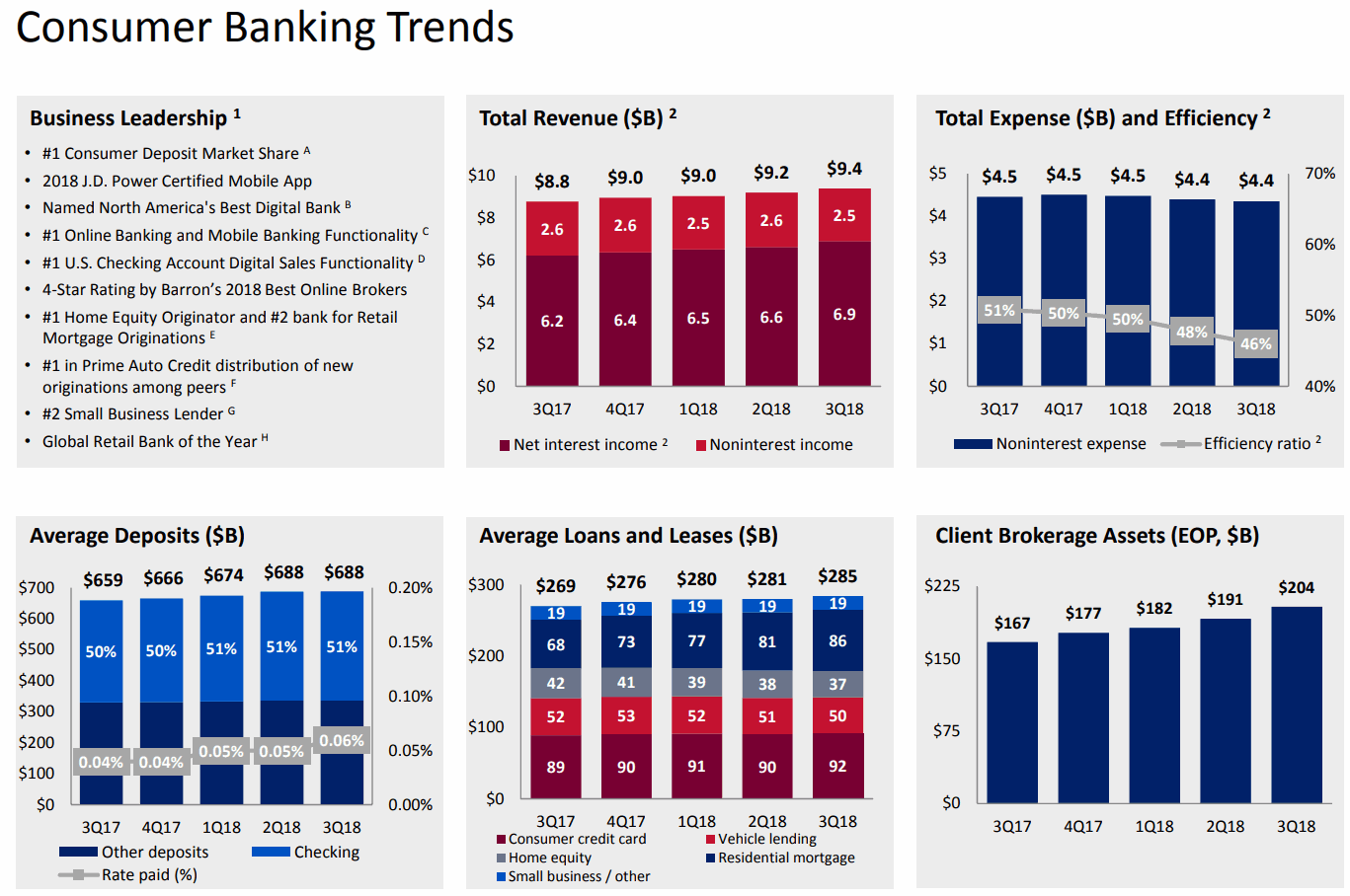 Bank-of-America-Consumer-Banking-Trends-2018Q3