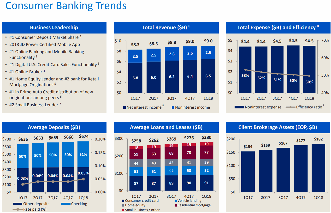 Bank-of-America-Consumer-Banking-Trends