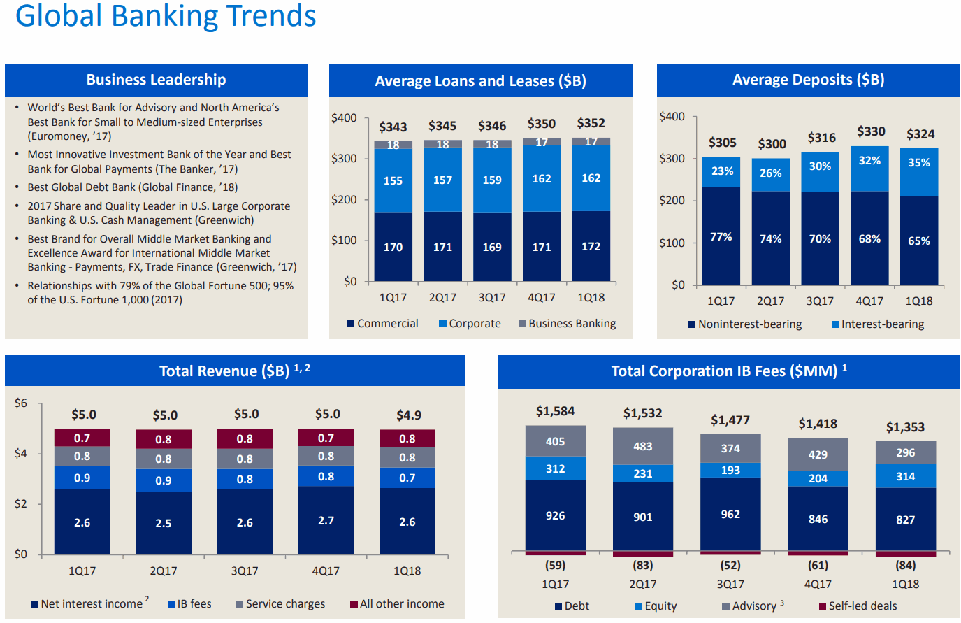 Bank-of-America-Global-Banking-Trends
