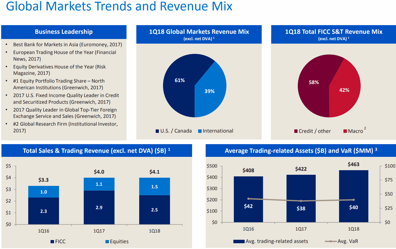 Bank-of-America-Global-Markets-Trends-and-Revenue-Mix