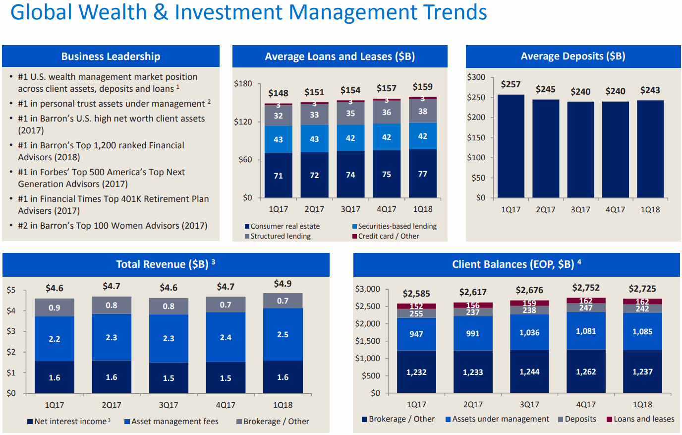 Bank-of-America-Global-Wealth-and-Investment-Management-Trends