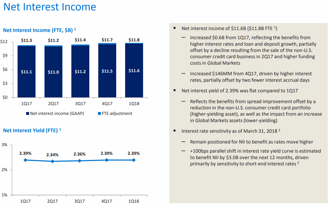 Bank-of-America-Net-Interest-Income