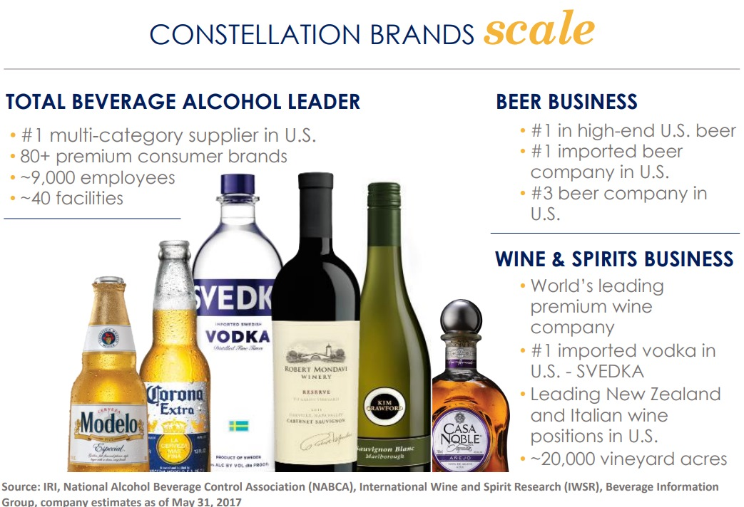 CONSTELLATION BRANDS scale