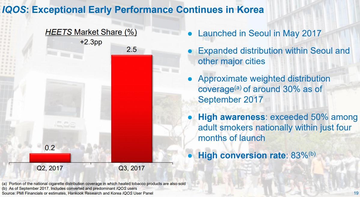 韓国でのIQOSシェア推移